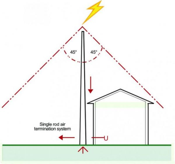 Single Pole Surge Protection